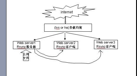 rsync同步