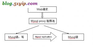 mysql proxy 图示