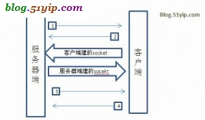 socket交互流程