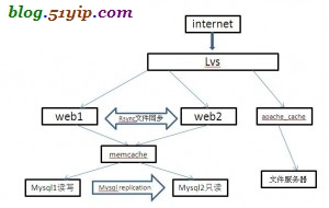 服务器架构方案一