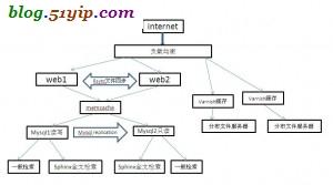 服务器架构方法二